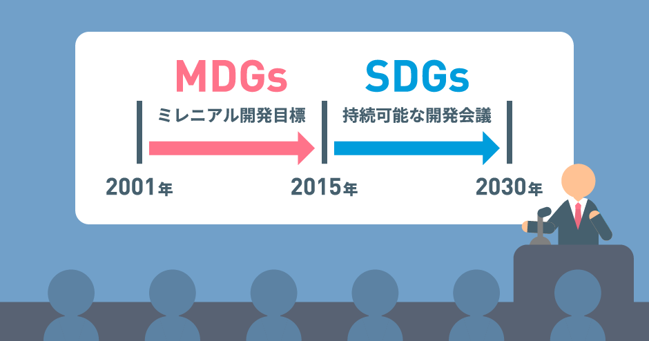 SDGsの前身MDGs